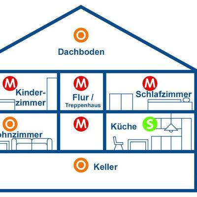 kreisfeuerwehrverband dillingen a d donau e v rauchmelderpflicht in bayern. Black Bedroom Furniture Sets. Home Design Ideas